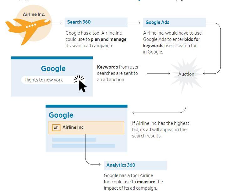 谷歌广告优势在三张图表中解释